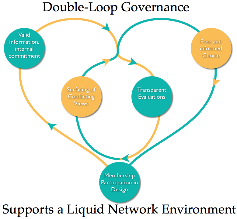 the concept of the single and double loop learning model Single loop and double loop learning single loop learning or day-to-day maintenance learning is basis of experiences for improvement, meeting goals and altering practices of organization single loop learning is known as ordinary management and it is based on experience and reflection.