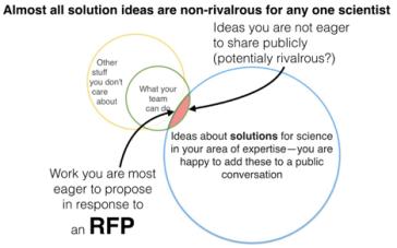 open science – Virtual Democracy
